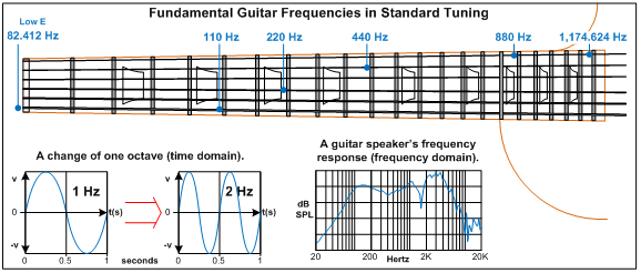 Bass Guitar Amp Frequency : the audible frequency range and describing tone guitarsite ~ Hamham.info Haus und Dekorationen