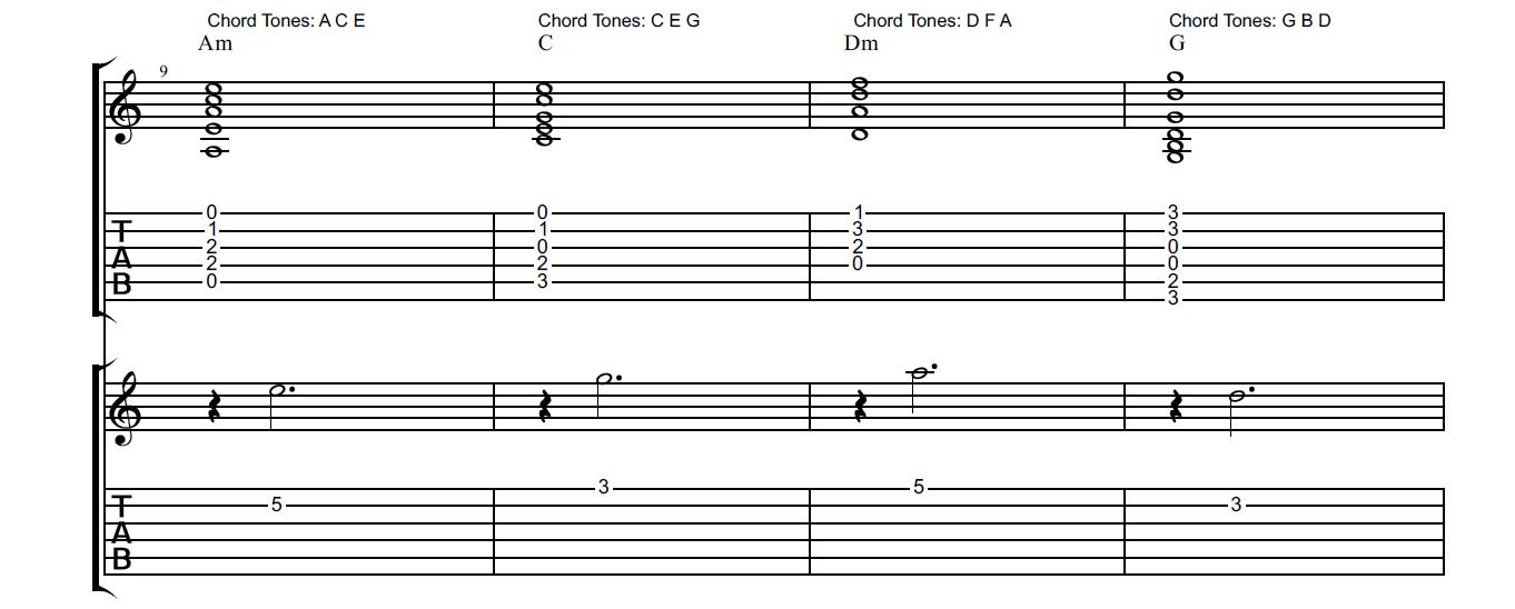 Chord Tone Soloing How To Create Soulful Guitar Solos Guitarsite
